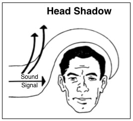 Figure 2. Head shadow effect results from the interpositioning of the head to a sound source. The effect is that high-frequency sounds having short wavelengths will have the signal reduced by as much as 15 dB (head shadow), while low frequencies with longer wavelengths with respect to the size of the object in the path (head) will readily pass around the object (essentially no head shadow).