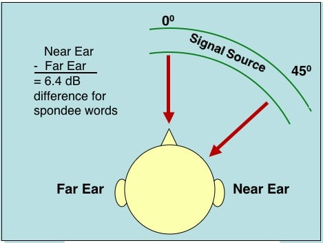 Figure 3. Effect of head shadow on the intensity level at the near and far ears when the speech signal is directed to the near ear at 450.