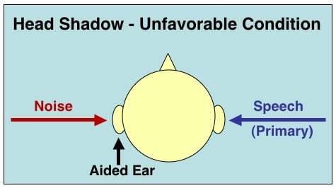 Figure 5. Unfavorable condition created by head shadow when the desired sound is on the wrong side of the head, but noises are not, leading to an unfavorable balance between important messages and background noises.