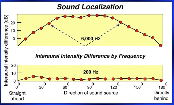 Figure 4. Interaural intensity differences (IIDs), showing that at least for high frequency sounds, intensity can be the same coming from the front or back, resulting in ambiguities as to the location of the sound (blue dashed lines showing just one example). Low frequencies have little or no IIDs. Note: humans cannot localize a 200 Hz, or other low-frequency sounds.