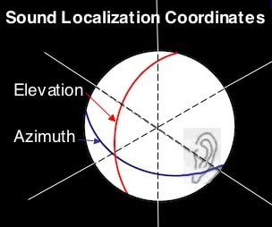 """Figure 1. Two coordinates used by psychophysicists to determine the location of sound sources. The """"azimuth"""" is used for sounds arriving in the horizontal plane, and """"elevation"""" is used for sounds arriving in the vertical plane."""