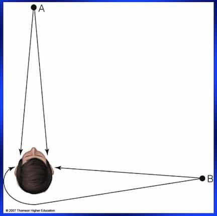 Figure 2. Interaural intensity difference (ITD) effects as a result of the signal angle of incidence and the impact of the head shadow. Sound from point A is heard in both ears at the same time and no interaural intensity difference occurs between the ears. When sound is from point B, the head shadow causes the sound in the far ear to be heard with less intensity, especially for the high frequencies. (Illustration ©2007 Thomson higher education).