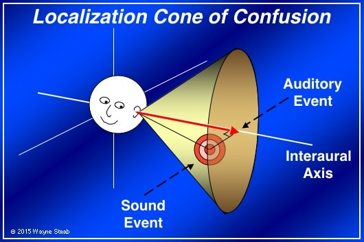 Figure 4. Cone of confusion that can result from simple interaural cues. Fortunately, a normal functioning human auditory system can usually resolve such cone of confusion conditions.
