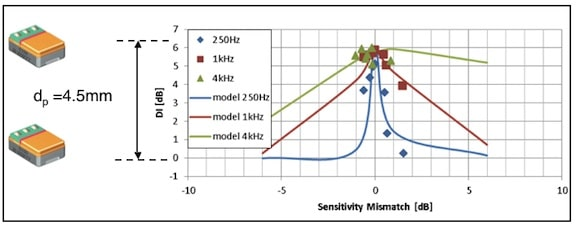 Figure 4. Influence of microphone sensitivity mismatch on the DI (directivity index). The individual plots (diamonds, squares, and triangles) were from a batch of tuned omnidirectional microphones.