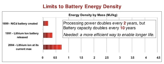 Figure 1. Energy density by mass, shows that for the batteries listed, that essentially the processing power doubles every 2 years, but battery capacity doubles only every 10 years. Even though current hearing aid cells (zinc air) are not shown, their growth in energy density does not exceed the battery types listed.