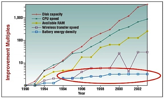 Figure 2. Improvement multiples of computer functions since 1990, with battery energy density improvement shown in comparison (lower blue boxes). It is obvious that battery energy density moves at a much slower pace.