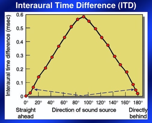 Figure 3. Interaural time difference (ITD) in msec from 00 through 1800 azimuth. The same ITD occurs for different horizontal azimuth positions around the head (blue dashed line values as examples). Note that ITDs can be the same when from the front or when from the rear, resulting in ambiguities as to where the sound is coming from, resulting in frequent front/back errors as to location.