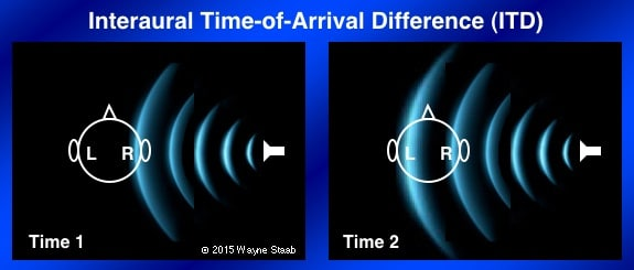 Figure 2. Interaural time-of-arrival difference (ITD) of a sound arriving at the two ears. In this case, the distance SL (sound left) is greater than SR (sound right), meaning that the sound waves reach the right ear (near ear) slightly sooner than for the left ear (far ear).