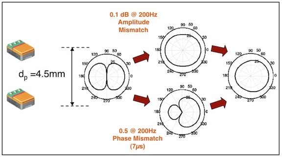 Figure 3. The results of a mismatched pair of omnidirectional microphones – mismatched either in amplitude or in phase. The end result is an ineffective directional microphone polar pattern. dp is the distance between the two microphone openings.