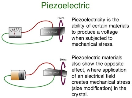 Figure 3. Operation of a piezoelectric illustrating how stress produces a voltage.