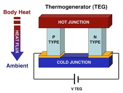 Figure 6. The thermogenerator converts the heat flow existing between the body part heat and the ambient in electrical energy.