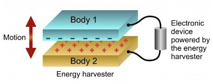 Figure 5. Work function energy harvester (WFEH). Natural vibrations caused by two surfaces with different work functions, repelling and attracting each other to generate electricity. (Image: VTT).