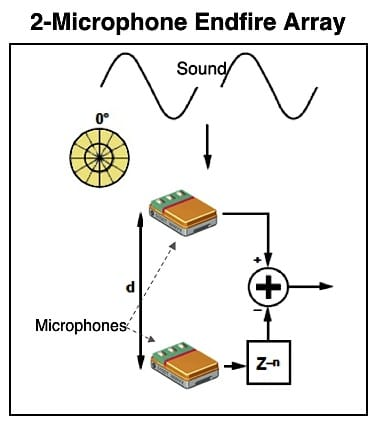 Figure 5. A 2-microphone endfire array commonly used in hearing aids. See text for explanation. Adapted from InvenSense Application Note AN-1140, 2013).