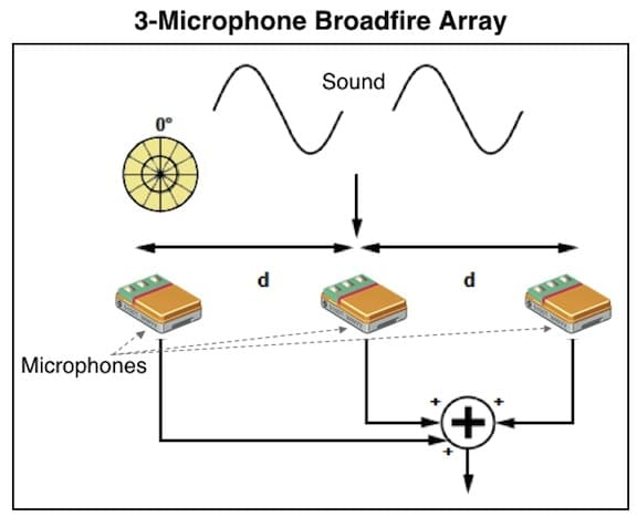 Figure 3. Additional microphones in a broadside array. Higher numbers of microphones in broadside arrays can achieve greater attenuation of sound from the sides of the array. Adapted from InvenSense Application Note AN-1140, 2013).