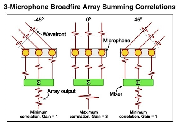 Figure 4. A 3-microphone broadside array. Greensted, 2012).