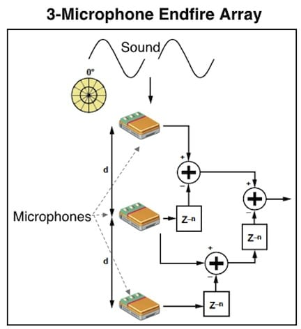 Figure 7. A 3-microphone (second-order) endfire beamformer where additional microphones extend the benefits of directionality.