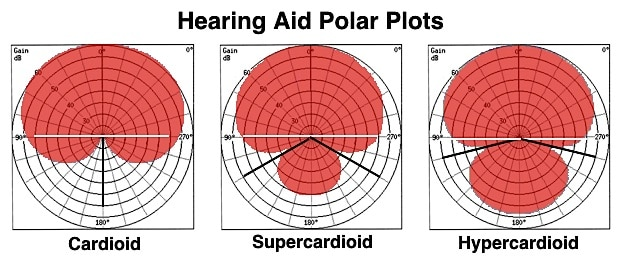 Figure 6. Endfire microphone array polar plots showing three different hearing aid polar patterns. The cardioid pattern shows no signal reduction from the front and theoretically cancels sound arriving at 1800.