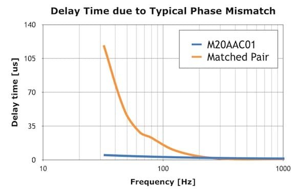 Figure 2. Delay time caused by typical low-frequency phase mismatch of the M20AAC01 vs. matched pair.