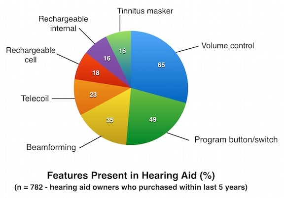 Figure 1. Features reported by hearing aid owners that are present in their current hearing aid(s). Charted from MT9 data. Multiple features exist in some hearing aids.
