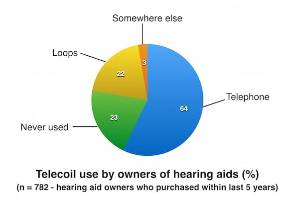 Figure 2. Reported telecoil use by owners of hearing aids. Twenty-three percent of hearing aid owners reported having a telecoil, 54% did not have a telecoil, and 22% reported that they were not sure if they had a telecoil or not. The percentages reflect the usage by the 23% who reported having a telecoil. Charted from MT9 data.