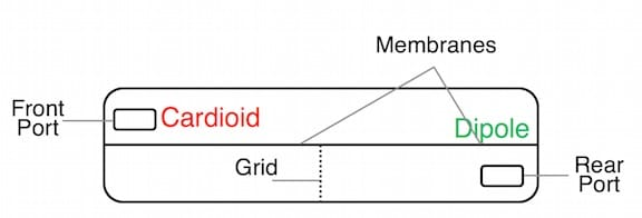 Figure 4. The U8UC Microphone Module design.