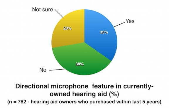 Figure 3. Hearing aid owner report on whether their hearing aid has directional microphone capability. Charted from MT9 data.