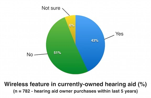 Figure 4. Hearing aid owner report on whether their hearing aid(s) has/have wireless features. Charted from MT9 data.