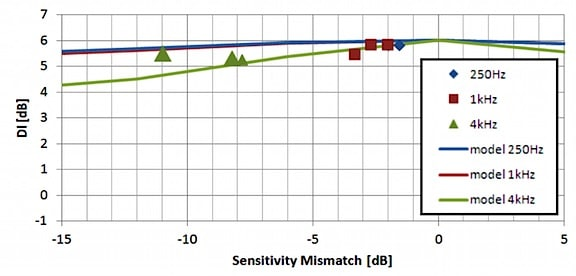 Figure 7. Result of Sensitivity mismatch on the DI (directivity index) for a U8UC microphone module with 4.5 mm port spacing. The individual points (diamonds, squares, and triangles) represent prototype measurements.