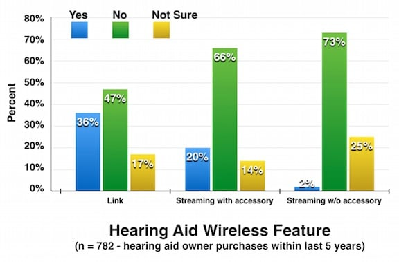Figure 5. Percent breakdown of hearing aid owner reports of their instrument(s) wireless capabilities. (n = 782 hearing aid owners purchasing within past 5 years). Charted from MT9 data.