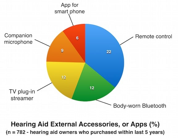 Figure 6. External accessories, or apps reported by current hearing aid owners. Charted from MT9 data.