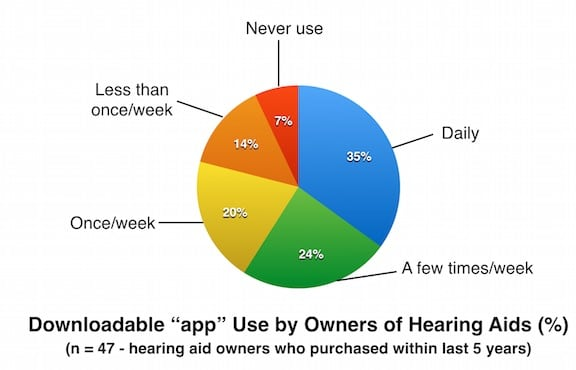 Figure 7 . Downloadable app use by the 6% who reported having these for their hearing aids (n = 47). Charted from MT9 data.