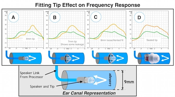Figure 4.  Acoustic changes resulting from how well RIC fitting tips seal in the ear canal.  The greater the leakage/venting, the more the response will be like (A).  As the fitting tip reduces the leakage (either around, or through the tip), the response trends to the right.  The amount of leakage is not necessarily related to the tip or ear canal size, but to how tightly the tip fits into the ear canal.