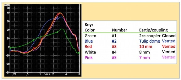 Figure 2. Frequency response changes resulting from changing the tips of RIC hearing aids. The green line represents the 2cc coupler response recommended for the audiogram levels of Figure 1. The other colored lines are identified in the key to the right, and were all measured into an open coupler.
