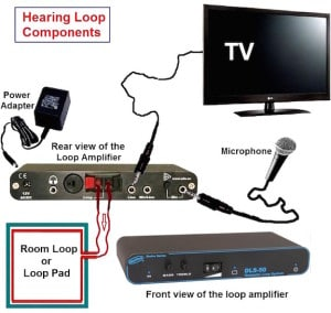 Figure 1.  The three components of a small area hearing loop system: wire loop or pad, loop amplifier, and signal source.