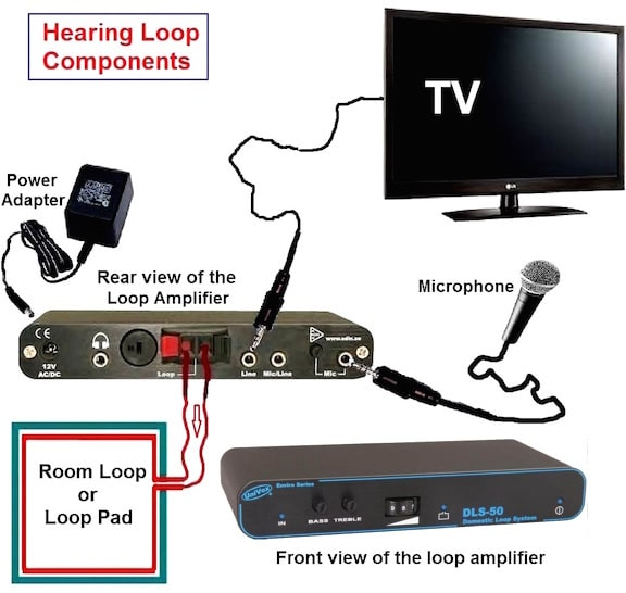 Image result for Loop systems for tv listeners with hearing loss