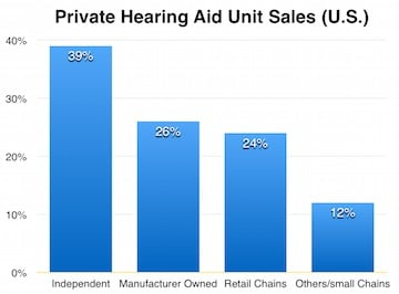 Private HA Unit sales