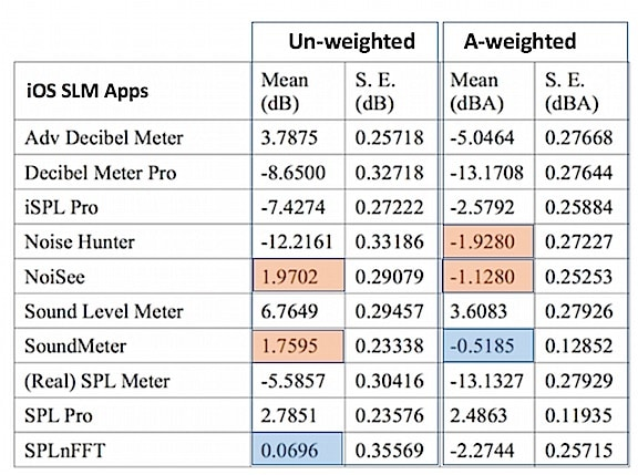 Figure 1. Mean and standard Error of 10 iOS SLM app un-weighted and A-weighted sound levels. Best agreement from the actual reference values for each is in blue, and those within ± 2dBA, are shown in orange (± 2dBA chosen because OSHA noise standard [29 CFR 1910.95] considers type 2 instruments to have an accuracy of ± 2dBA). The agreement with the reference sound level measurements shows that the apps in colored boxes may be considered adequate (over the range tested) for certain occupational noise assessments.