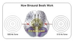 Figure 1. Binaural Beats : Sine wave generators are used to create two separate frequency waves which are introduced to each ear independently. The brain reacts by creating a third tone, which is the difference between the two. This allows the brain to directly tune into a frequency that the ear cannot actually hear. Binaural beats require the use of stereo headphones or earphones to be effective.