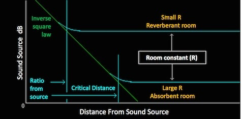 Figure 2. The critical distance depends on the ratio (R) of the direct and reverberant sound. When the critical distance is close to the sound source, it indicates that the reverberation in the room is high. If the critical distance is distant from the sound source, the room has good absorbance. In a 100% absorbent room, the critical distance would be at the walls. The turquoise lines associated with the Small R and Large R indicate the sound level of the reverberation.