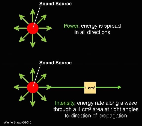 Figure 2. The lower part of this illustration shows that to measure the intensity of a sound, an area of 1 cm2 at right angles to the direction of sound propagation is used. It measures the energy rate through this area. The image at the top is used to illustrate the difference between the power of a sound and the intensity of a sound.