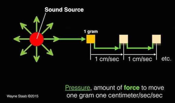 Figure 3. This illustrates the measurement of force necessary to move 1 gram (weight), one centimeter/sec/sec. Pressure is the force acting over a unit surface.