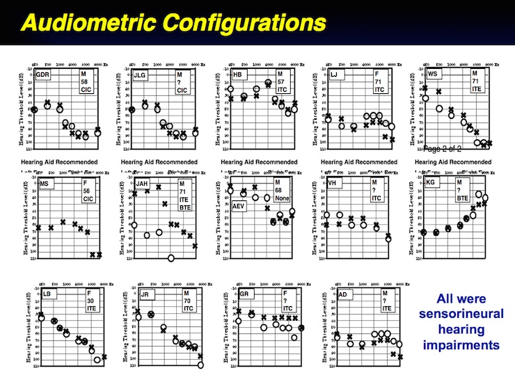 Figure 2. Audiometric configurations of he fourteen (14) subjects used in this study.