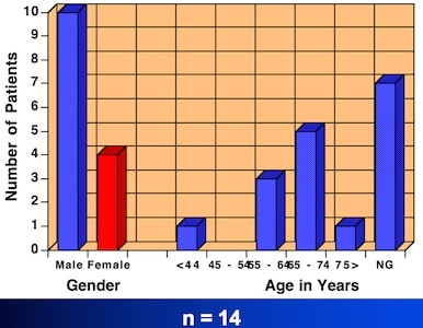 Figure 3. Gender and age distribution of the subjects used in the study.