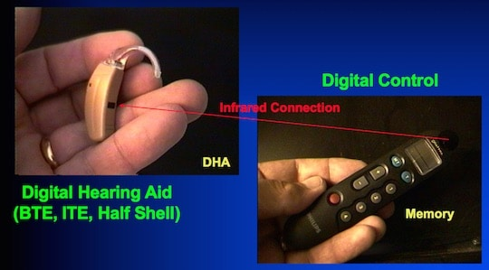 Figure 1. The system used in this study. The hearing aid worn is shown on the left. In this study, it consisted of a BTE (behind-the-ear) hearing aid only. The multi-programmer remote control on the right was loaded with four different digital hearing aid signal processing schemes intending to provide fidelity, comfort, clarity, and equalization. To add new algorithms, new software is loaded into the Remote, but no change is made to the hearing aid itself. Software in an office or laptop computer is communicated to the Remote directly via a RS232 connector, the cable system of the Hi-Pro box, by Smart Card connection, or acoustically by teleprogramming. Each of the Remote signal processing schemes could have the electroacoustic characteristics modified by altering up to 34 different parameter sittings. This was accomplished through the software fitting program.