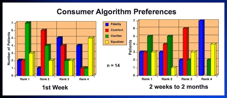Figure 2. Consumer (subject) algorithm preferences during the first week of use (left), versus the consumer algorithm preferences after two weeks to two months (right). Each bar represents the number of subjects who preferred that algorithm.