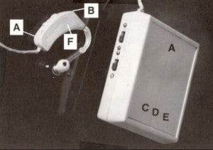 Figure 1. Prototype of the first digital hearing aid ever developed as a wearable unit: (A) power supply, (B) microphones – 2, (C) A/D converter, (D) CPU, (E) D/A converter, (F) receiver.