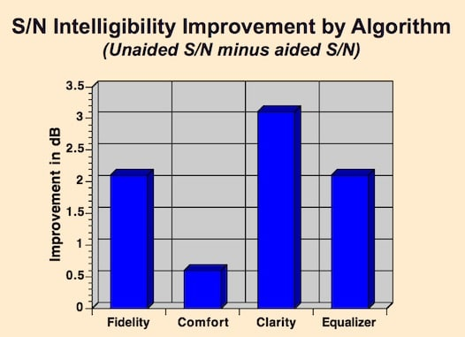 Figure 4. Average SNR (signal noise ratio) improvement for each of the algorithms when all subjects are measured on each algorithm.