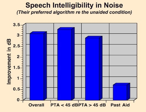 Figure 3. Speech intelligibility (SNR) when listening in noise. Each 1-dB improvement translates to a 9.6% intelligibility score increase.
