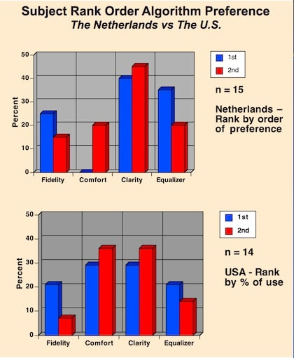 Figure 1. Signal processing algorithm rank order preference differences between subjects from The Netherlands and the United States, for the same study.