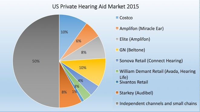 Figure 1. Snapshot of private U.S. hearing aid unit sales percentages for 2015.